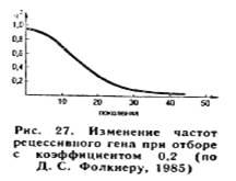 Изменение частот рецессивного гена при отборе с коэфф. 0,2 (по Д. С. Фолкнеру 1985г.)